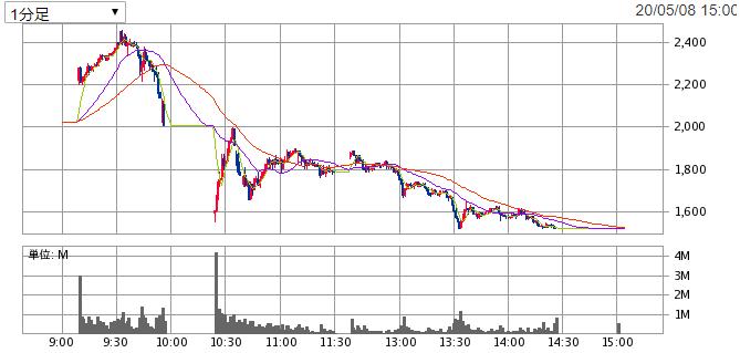 株価 アンジェス の