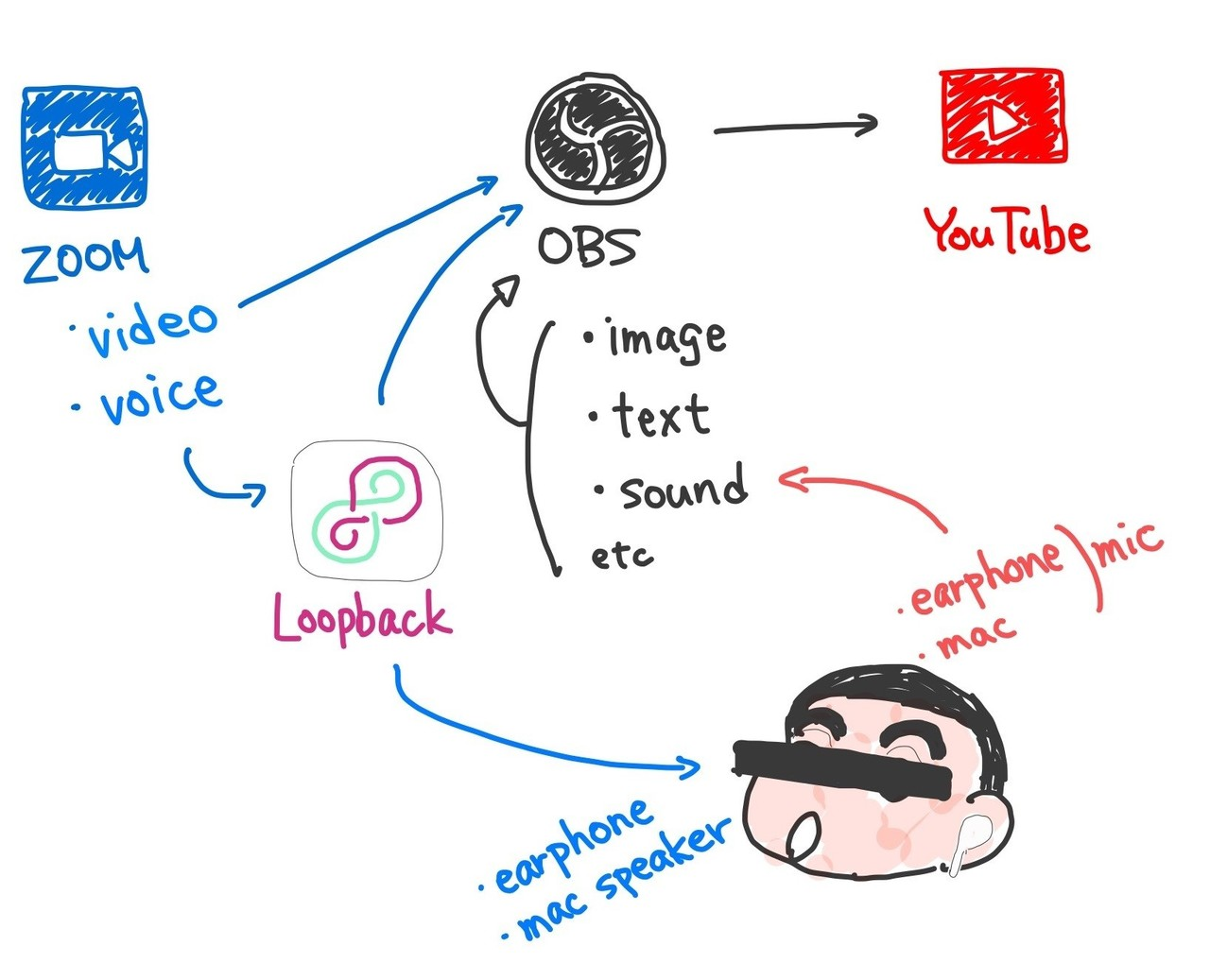 Youtube 配信 pc