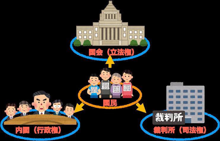 三権分立の図の矢印が、首相官邸HPだけ、行政による国民の監視になって ...
