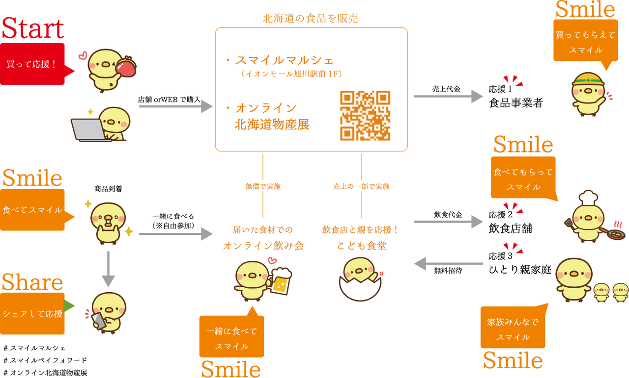 プロジェクトフロー図2