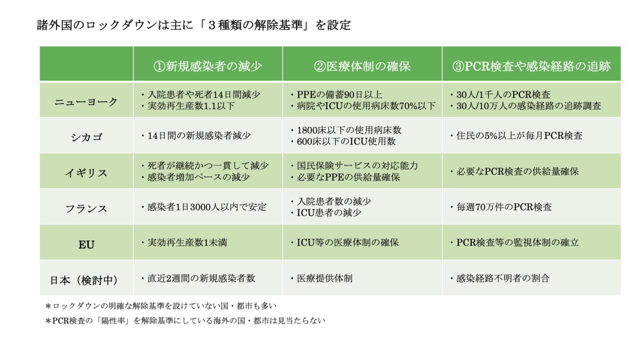 東京 ロード マップ