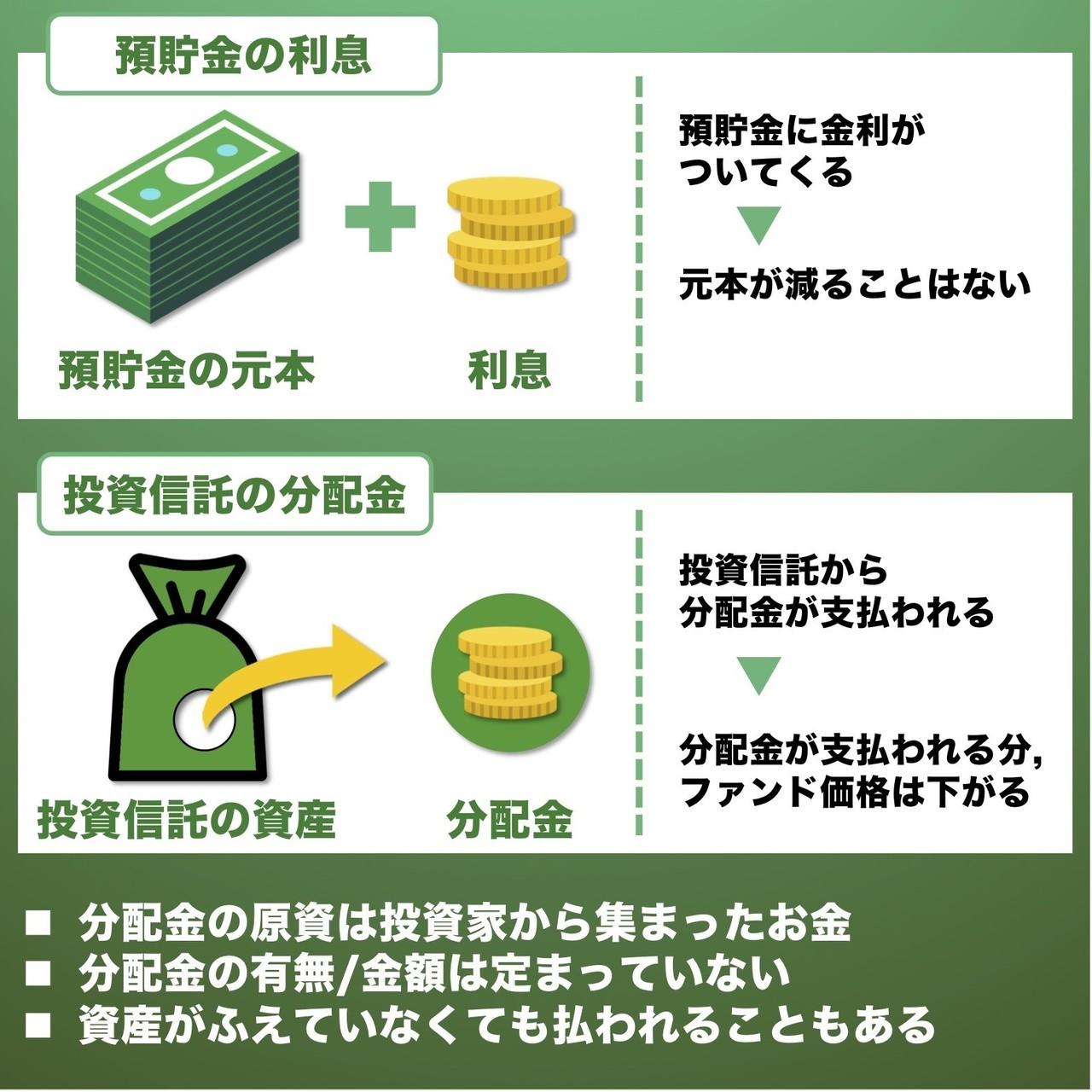 信託 金 投資 分配