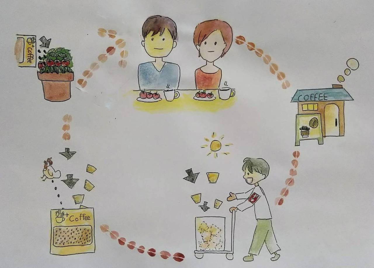 +Coffee循環サイクル