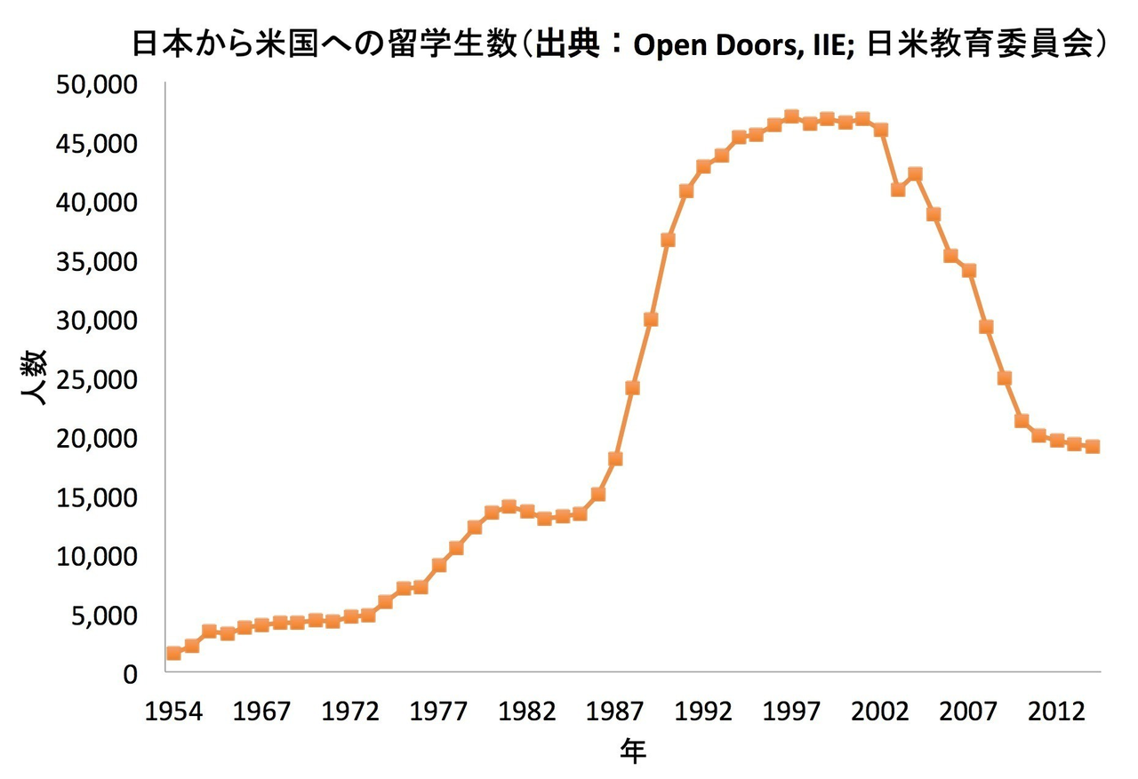 日本人の米国大留学がペイしない...
