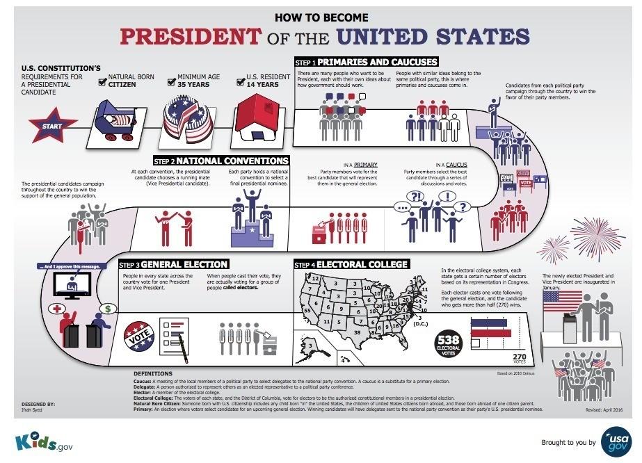 アメリカ 選挙制度