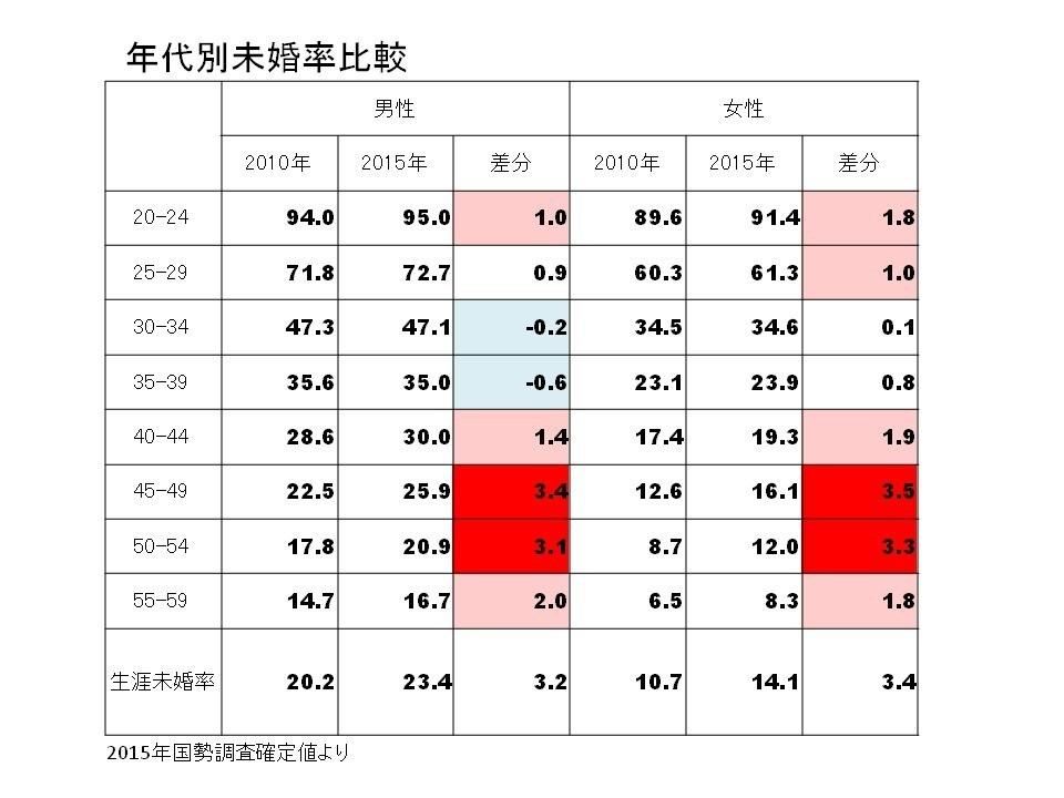 【社会】日本人の未婚率が上昇中!結婚しない独身者が増えている理由4つ ★16 YouTube動画>1本 ->画像>31枚