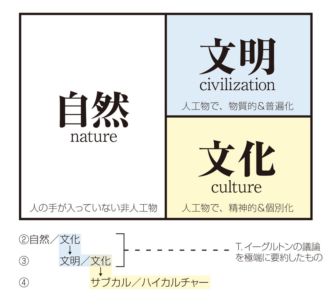 文化的人工物