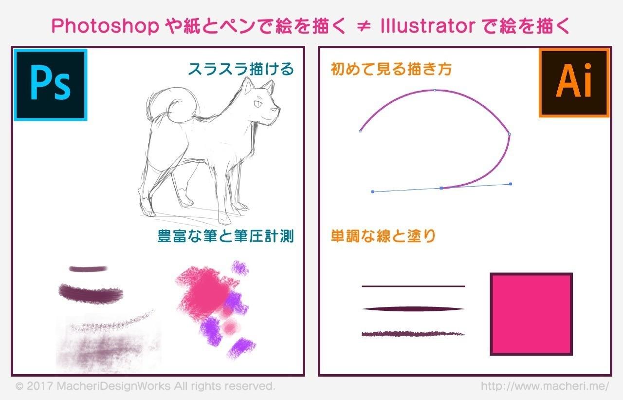マウスだけで柴犬を描こう図形で描くillustratorキャラ制作macherinote
