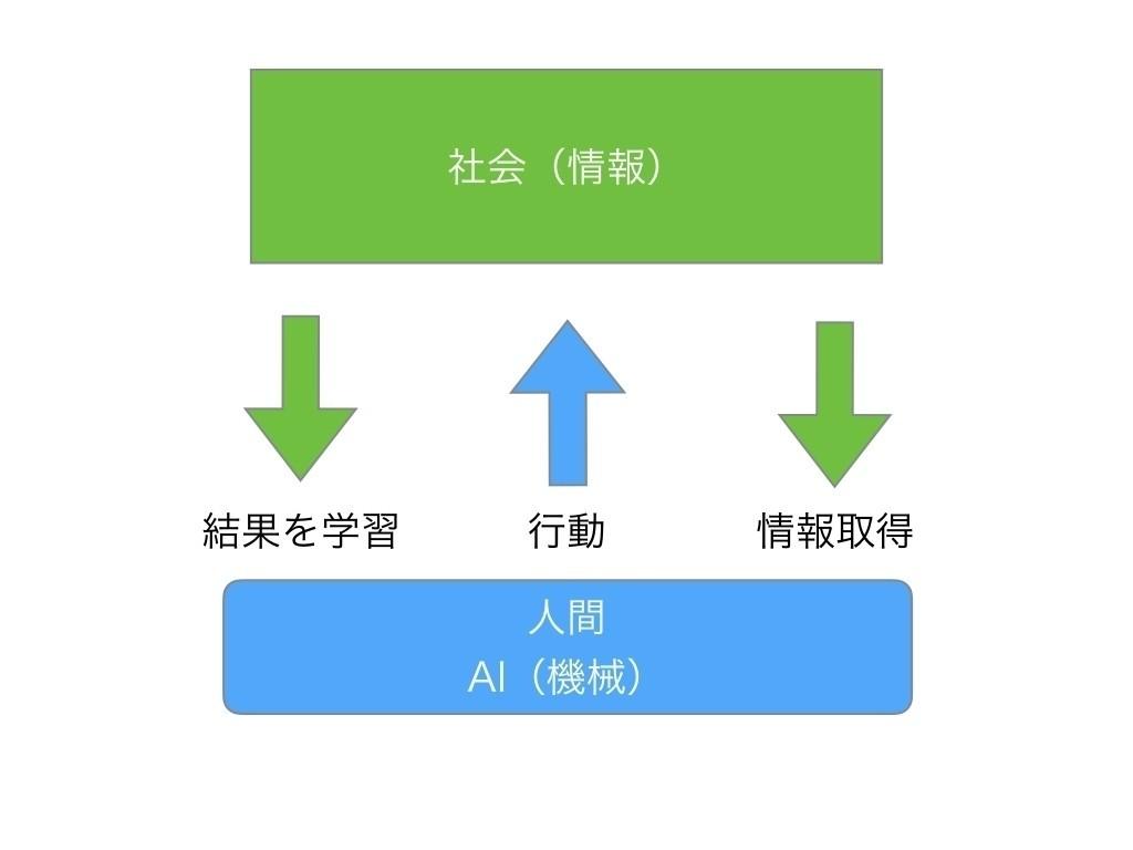 人と人。人とAI。AIとAI。壮大なデザイン|近藤 卓|note