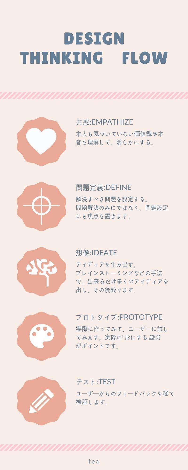 昔作成したデザイン思考のインフォグラフィックです。  #インフォグラフィック #図解