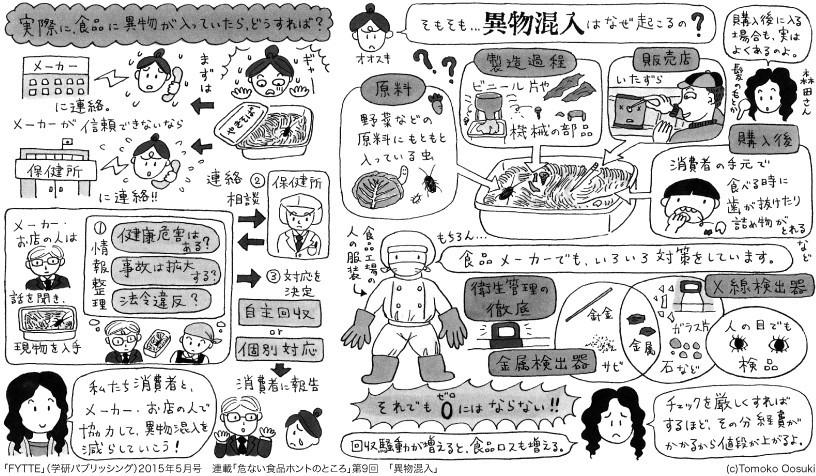 【危ない食品ホントのところ⑨】異物混入 http://fytte.jp/feature/series/1507/post_7.php