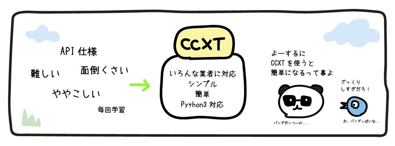 Python 3 / BitMEX の BOT を作ろう CCXT + BOT サンプルコード 〈基礎編