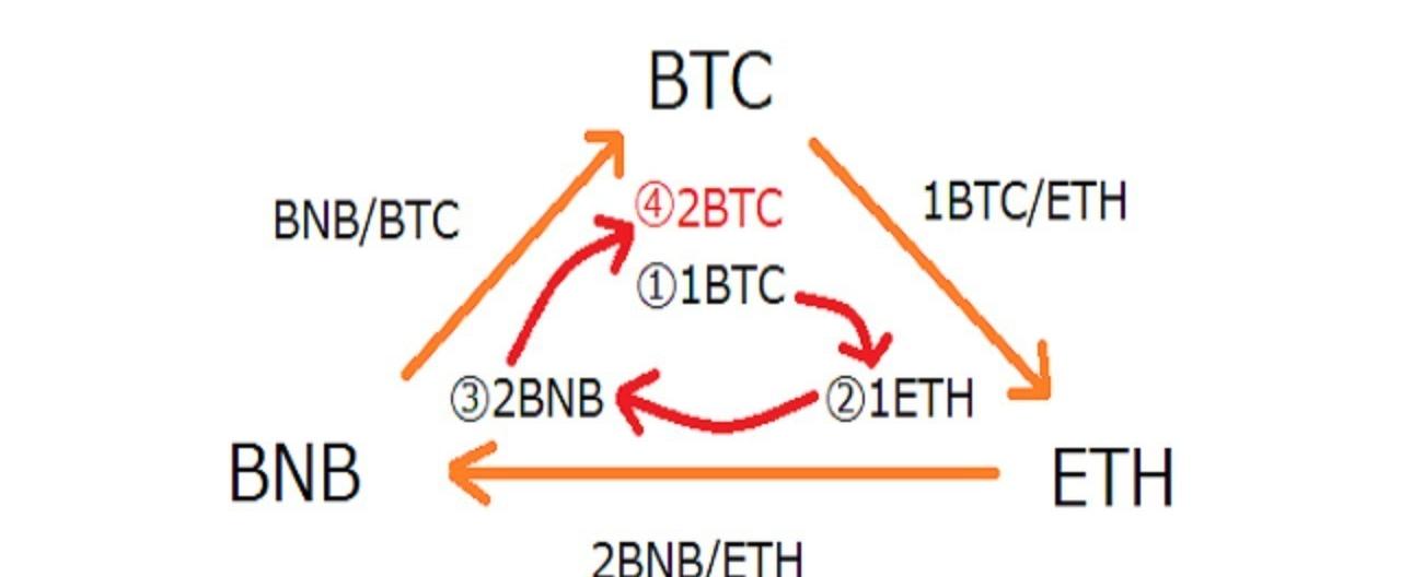 ビットコイン(Bitcoin/BTC)トレードの種類は?3つの方法とその特徴を紹介   Coincheck