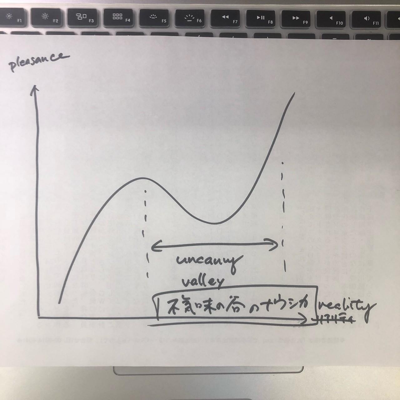 「不気味の谷」をざっくりと描いてたら、ひらめいた。もうあるかな。中途半端にリアルなCGのナウシカを、だれか作ってくれないかな。何はともあれ、突飛な発想でも、ときには記録していこう。