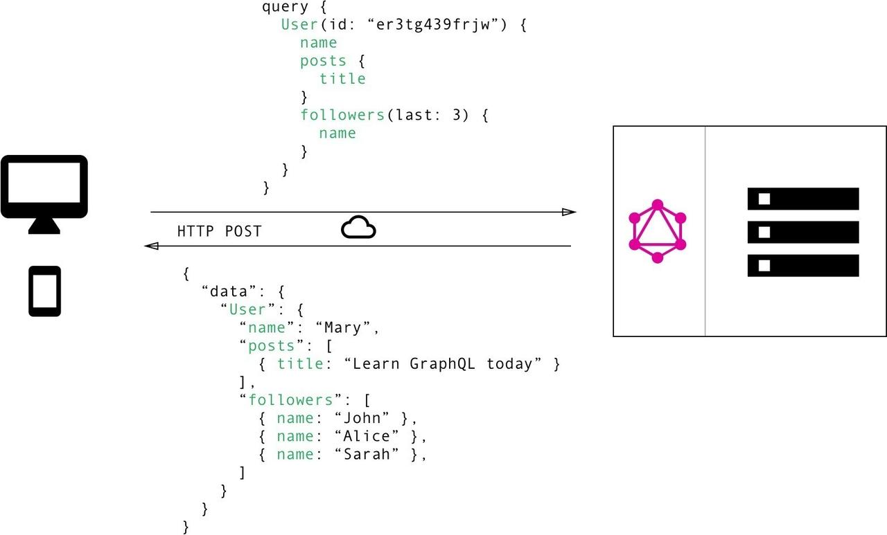 graphqlはrestの置き換えではない こんぴゅ note