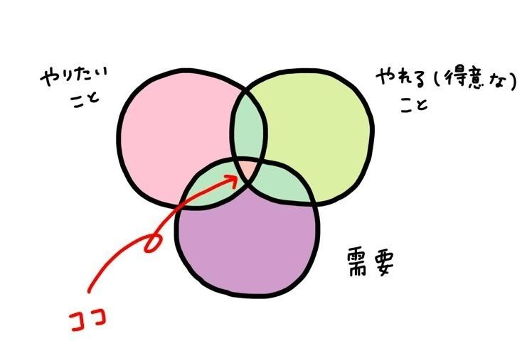 ポートフォリオに載せるイラストは統一するべきhaiji At ほっこり