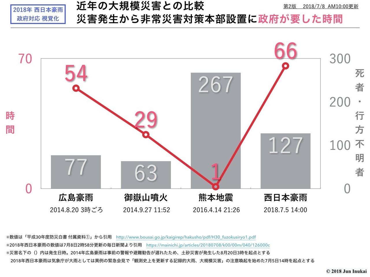 【西日本豪雨】安倍首相「機動的に態勢を強化し救命救助に全力を」と指示 政権幹部、被災自治体の激甚災害指定を加速させる意向 YouTube動画>1本 ->画像>26枚