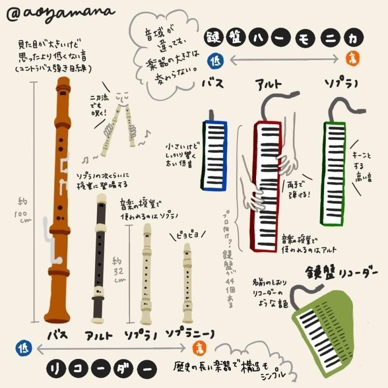 おんがくしつトリオさんのピアノ・リコーダー・鍵盤ハーモニカのLIVEを聴いてきました!オーケストラには登場することのほとんどない楽器が新鮮だったので、まとめてみました。音楽の授業でも馴染みのある楽器ですが、ゆえにつまらない・安っぽいなどのマイナスイメージも持つ方も多いのでは・・それをくつがえすようなテクニックと選曲が光る、楽しいひとときでした。同じ楽器でも音域によって奏者がとっかえひっかえ演奏する姿もLIVEならではです。(ピアノについてはすみません、割愛しています。)