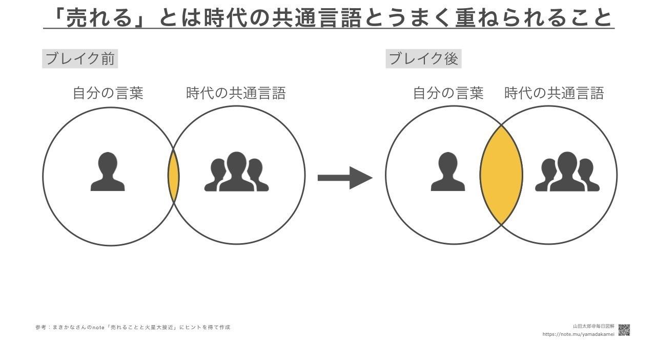 【ベン図型(変則)】「売れる」とは「自分の言葉」と「時代の共通言語」をうまく重ねられるようになること。ただし時代の共通言語自体も日々変化しており、変化する共通言語に合わせ続けられるのが「売れ続ける人」。まきかなさんのnote「売れることと火星大接近」(https://note.mu/makikana/n/n7ee9fdfb221f )にヒントを得て作成しました。