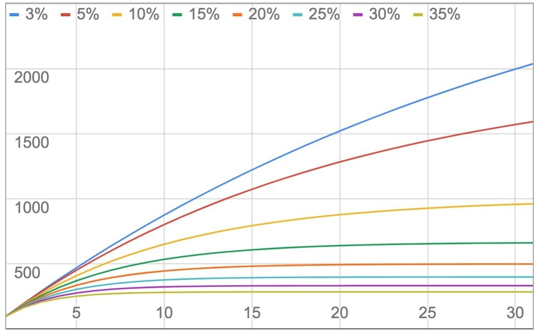 SaaS解約率別の事業成長の推移
