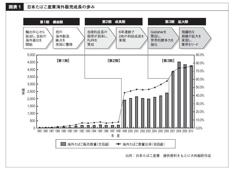 JTの事例から日本企業のグローバ...