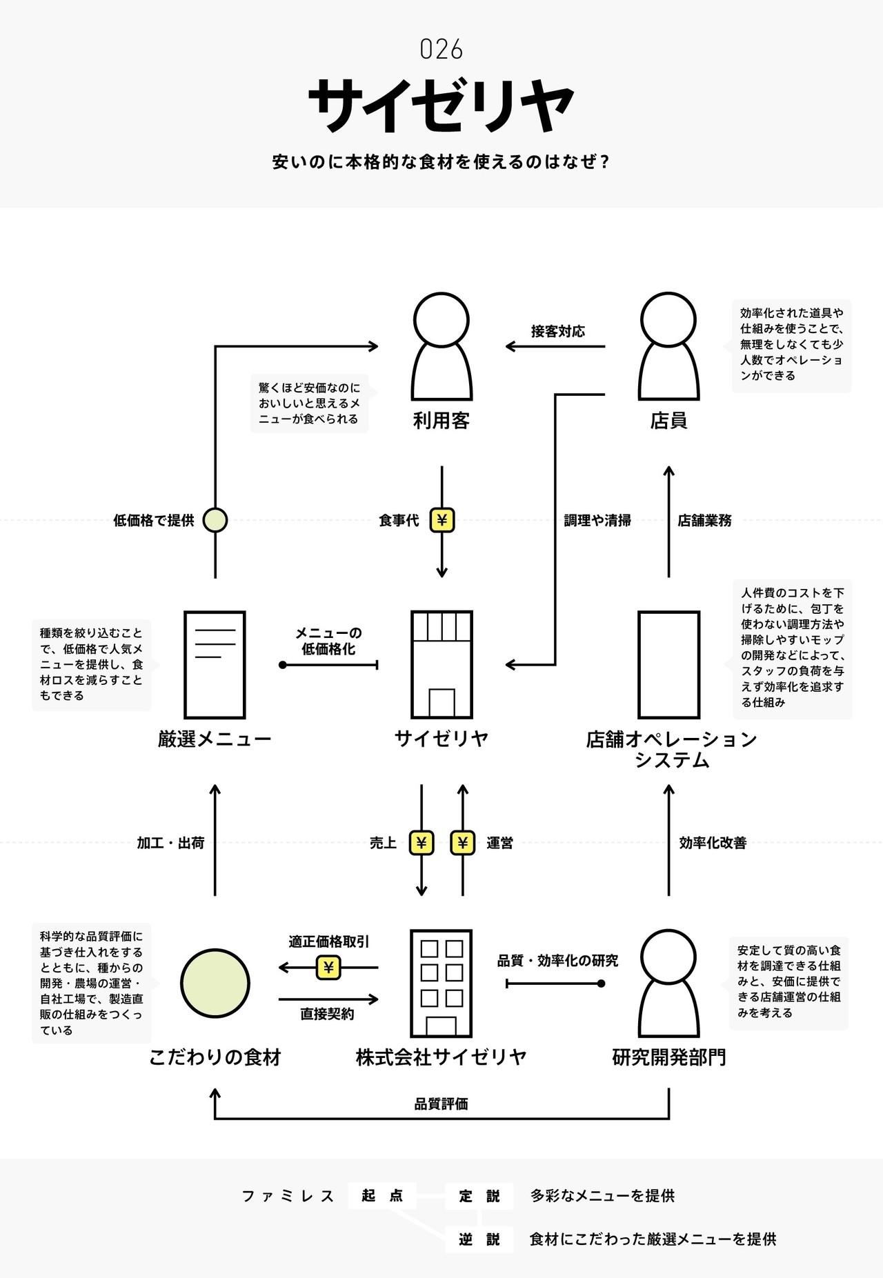 9117284d7b ビジネスモデル2.0図鑑 #全文公開チャレンジ チャーリー note