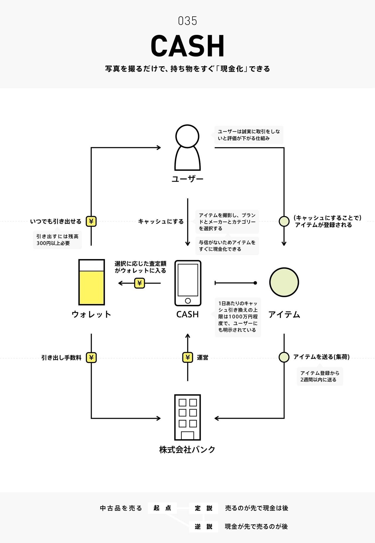 b1185713612 ビジネスモデル2.0図鑑 #全文公開チャレンジ チャーリー note