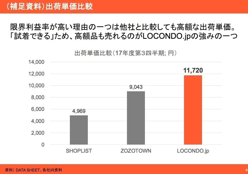 52aee95cce728 上記はロコンドの決算資料です。直近ではありませんが、2018年の通期決算ではロコンドさんが平均出荷単価は勝っていると盛大に決算書で報告しているくらいです。