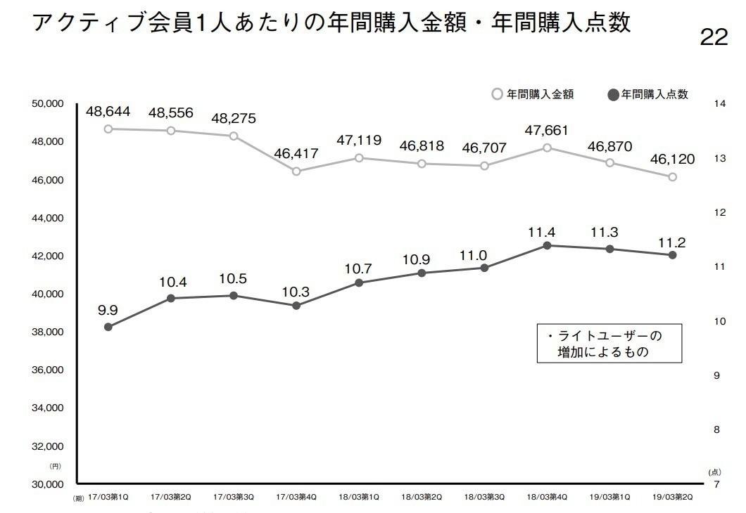 8ffec313b9edf 年間購入金額が減っていますが、年間購入点数が増えているのがわかります。1点あたりの平均は4118円程度。低価格商材が増えたからこそ、新規で増加したユーザーも単価  ...