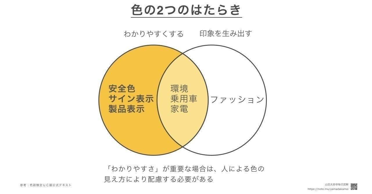 【ベン図型)色には「わかりやすくする」「印象を生み出す」という2つのはたらきがあり、色を使う対象によってどちらを優先するかは変わります。わかりやすさが特に重要になる「安全色」や「サイン表示」、「製品表示」などはどんな人が見ても意図通り伝わる色使いをする必要があります。 色彩検定UC級公式テキストにわかりやすい2軸マップで書かれていたのですが、記憶の整理も兼ねてベン図型で図解してみました。(2018/11/25追加)