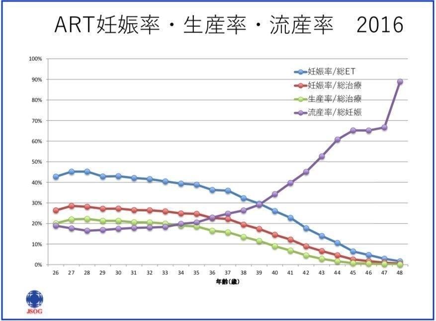 2016年ART妊娠率・生産率・流産率