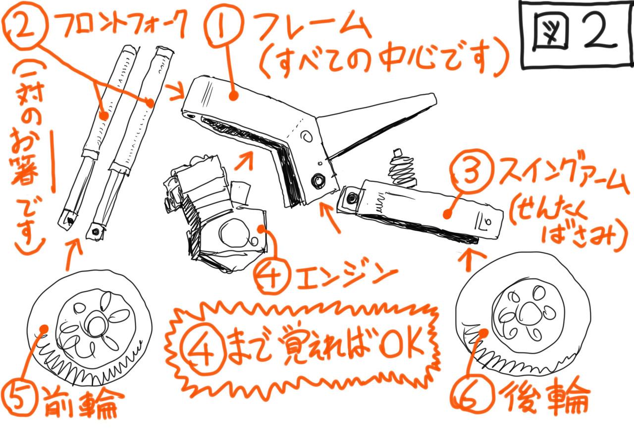 ランボー 怒りのバイクの描き方窪田真二note