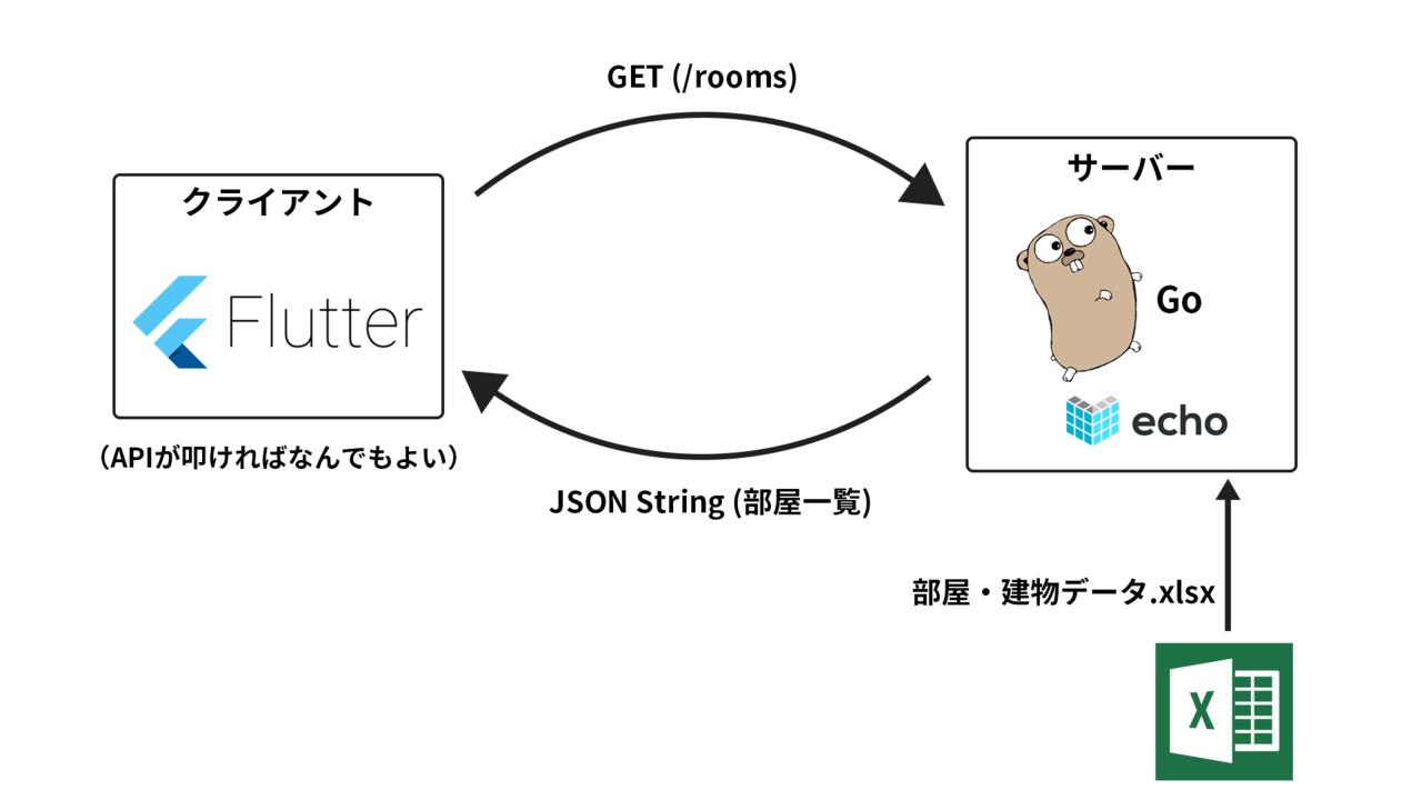 Web API+Flutterで学校の問題点を解決した話|Kurogoma4D|note