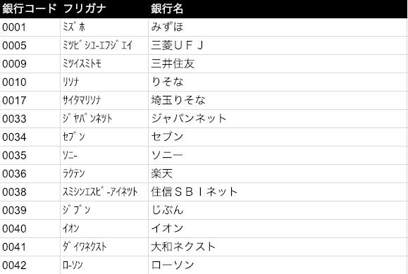 三菱ufj銀行コード